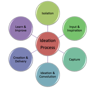 Ideation Process
